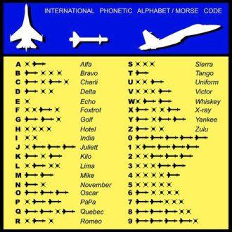 Understanding Aviation Language